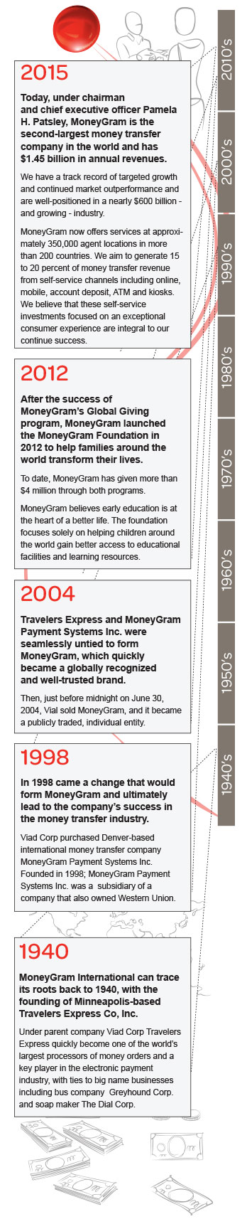MoneyGram is the second-largest money transfer company in the world and has $1.5 billion in annual revenues. We have a track record of targeted growth and are well-positioned in a nearly $600 billion - and growing - industry. MoneyGram now offers services at approximately 350,000 agent locations in more than 200 countries, and has an aggressive expansion plan that includes 15 to 20 percent of money transfer revenue from self-service channels including online, mobile, account deposit, ATMs, and kiosks. We believe that self-service investments focused on an exceptional consumer experience are integral to our continued success.