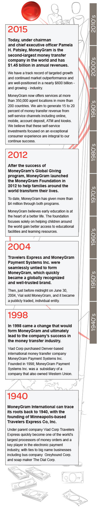 MoneyGram is the second-largest money transfer company in the world and has $1.5 billion in annual revenues. We have a track record of targeted growth and are well-positioned in a nearly $600 billion - and growing - industry. MoneyGram now offers services at more than 350,000 agent locations in more than 200 countries, and has an aggressive expansion plan that includes 15 to 20 percent of revenue from self-service channels including online, mobile, account deposit, ATMs, and kiosks. We believe that self-service investments focused on an exceptional consumer experience are integral to our continued success.